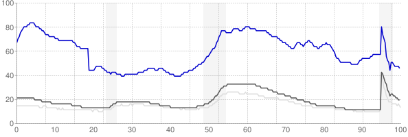 El Centro, California monthly unemployment rate chart